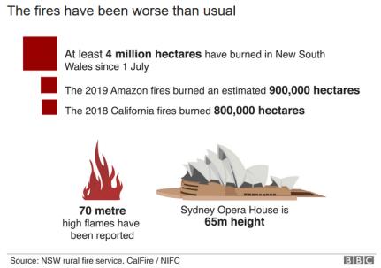 Fires Comparison